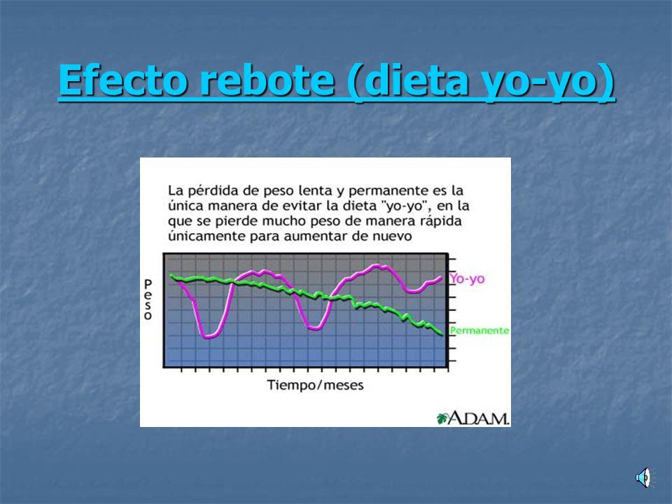 Efecto rebote (dieta yo-yo)