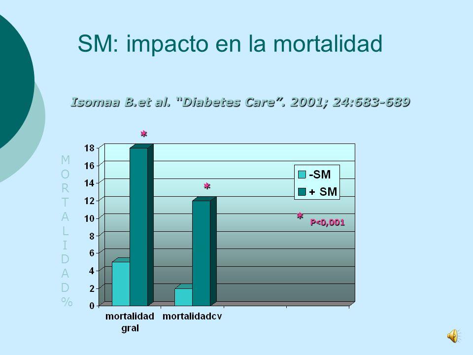 SM: impacto en la mortalidad