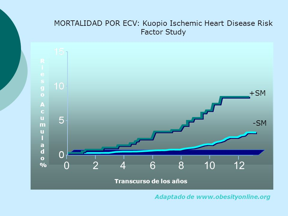 MORTALIDAD POR ECV: Kuopio Ischemic Heart Disease Risk Factor Study