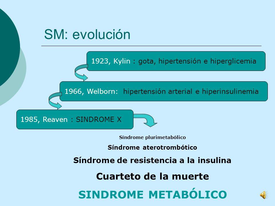 SM: evolución SINDROME METABÓLICO Cuarteto de la muerte