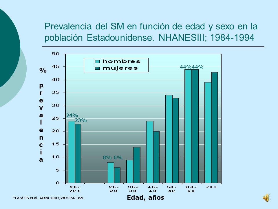 Prevalencia del SM en función de edad y sexo en la población Estadounidense. NHANESIII; 1984-1994