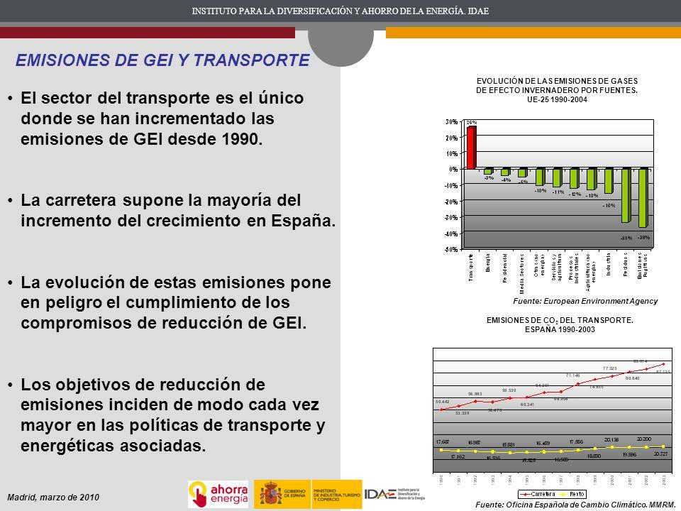 EMISIONES DE CO2 DEL TRANSPORTE. ESPAÑA 1990-2003