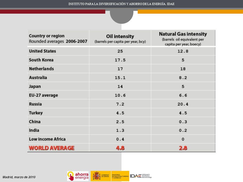 Hoy China es un país en vías de desarrollo con el 21% de la población mundial. Consume el 8% del petróleo mundial y piensa que es justo alcanzar el 21%, es decir, 17,6 millones de barriles diarios (mb/d). Durante los últimos