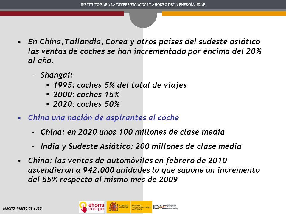 1995: coches 5% del total de viajes 2000: coches 15% 2020: coches 50%