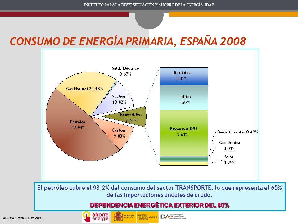 DEPENDENCIA ENERGÉTICA EXTERIOR DEL 80%
