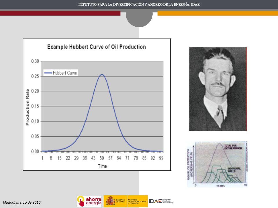 Hubbert previó EN 1956 que hacia el año 1970 la extracción en los Estados Unidos comenzaría su declive... ¡y acertó!