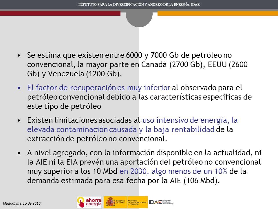 Se estima que existen entre 6000 y 7000 Gb de petróleo no convencional, la mayor parte en Canadá (2700 Gb), EEUU (2600 Gb) y Venezuela (1200 Gb).