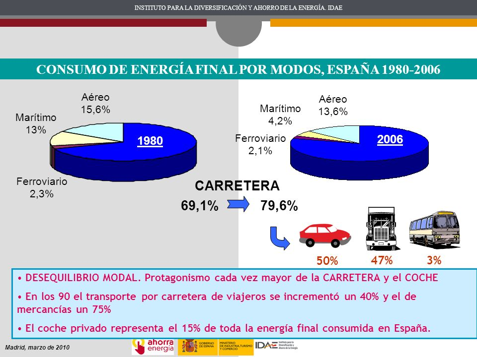 CONSUMO DE ENERGÍA FINAL POR MODOS, ESPAÑA 1980-2006
