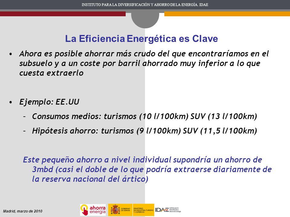 La Eficiencia Energética es Clave