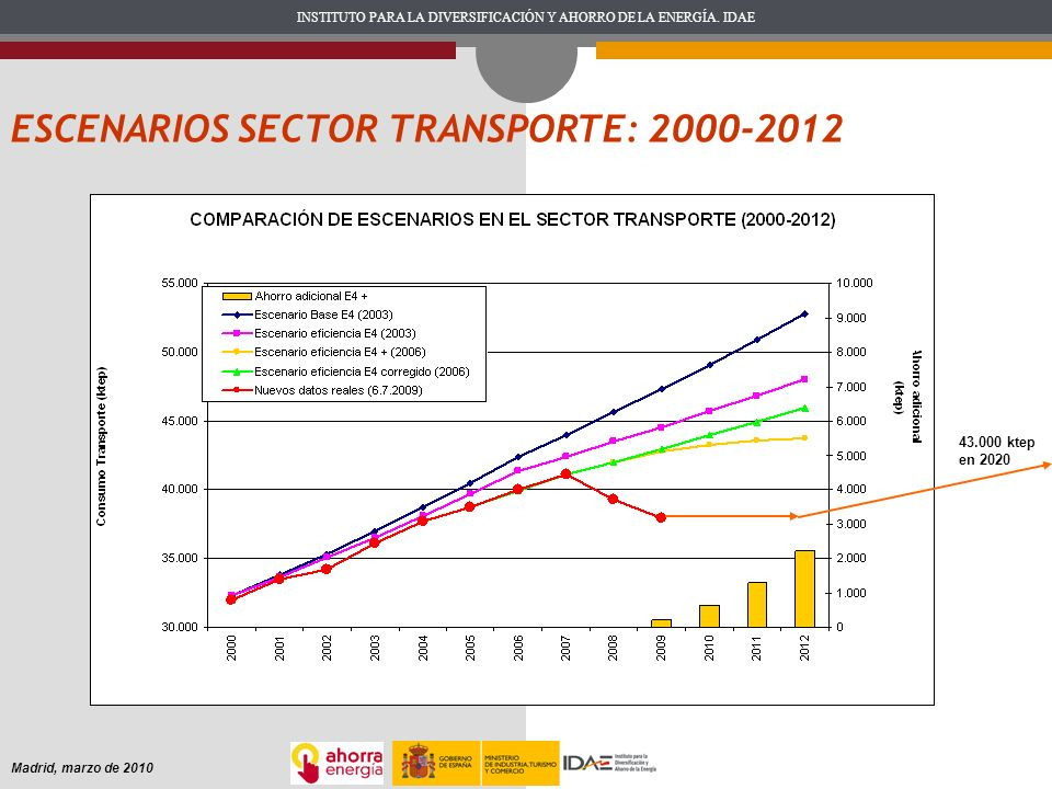 ESCENARIOS SECTOR TRANSPORTE: 2000-2012