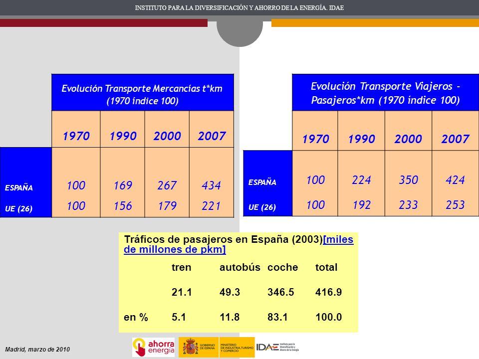 Evolución Transporte Mercancías t*km (1970 índice 100)