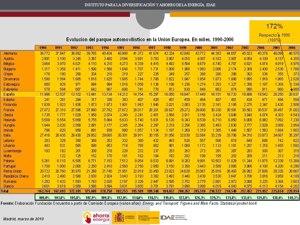 172% Respecto a 1990 (100%) Madrid, marzo de 2010