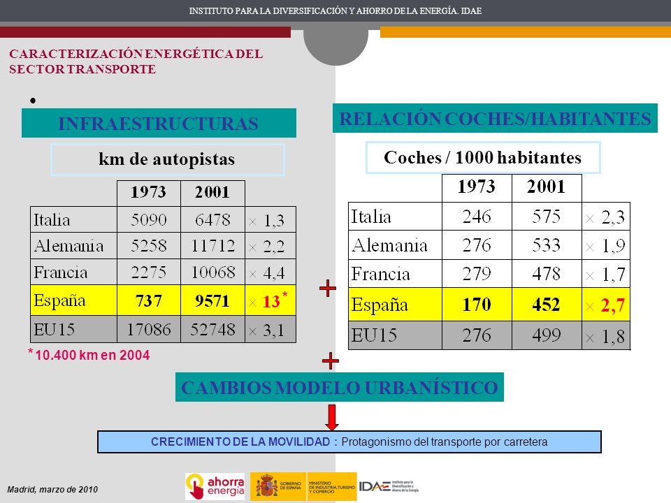 RELACIÓN COCHES/HABITANTES CAMBIOS MODELO URBANÍSTICO