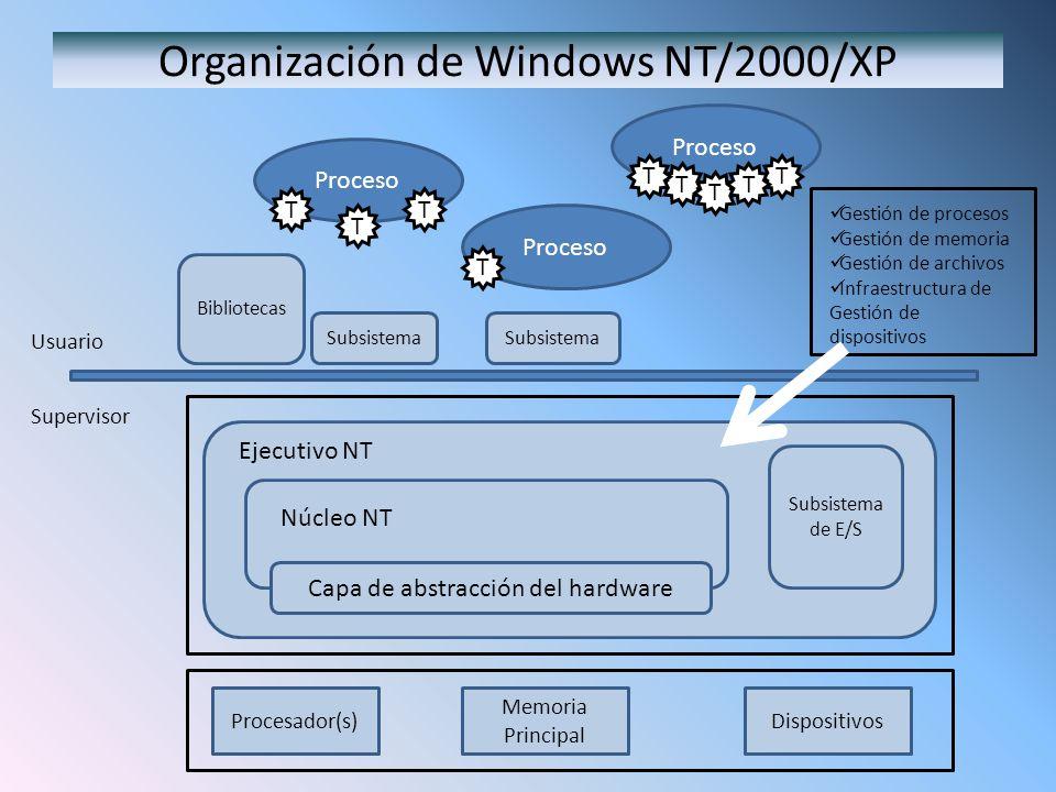 Organización de Windows NT/2000/XP