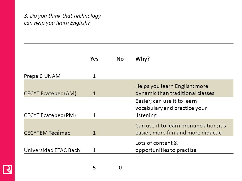 3. Do you think that technology can help you learn English