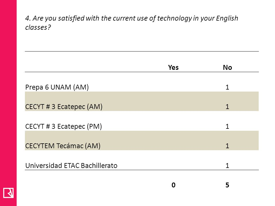 4. Are you satisfied with the current use of technology in your English classes