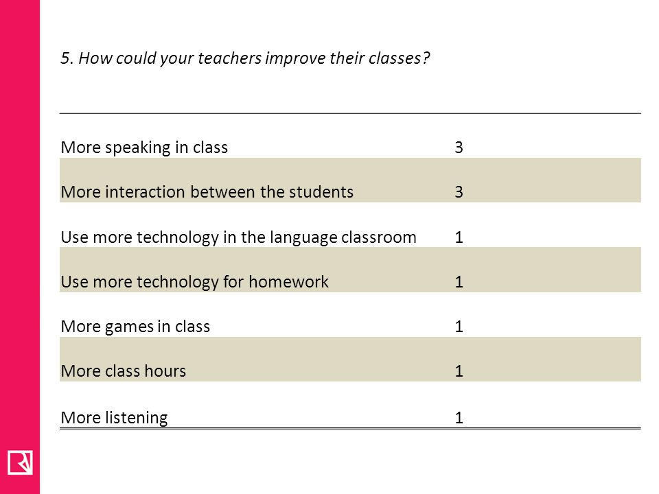 5. How could your teachers improve their classes