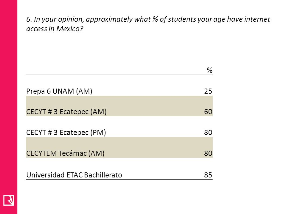 6. In your opinion, approximately what % of students your age have internet access in Mexico