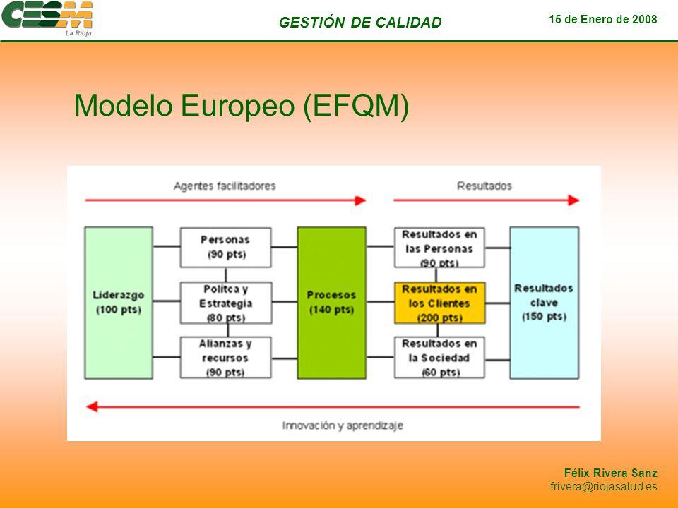 Modelo Europeo (EFQM)