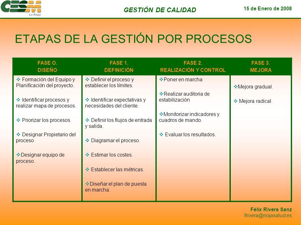 ETAPAS DE LA GESTIÓN POR PROCESOS