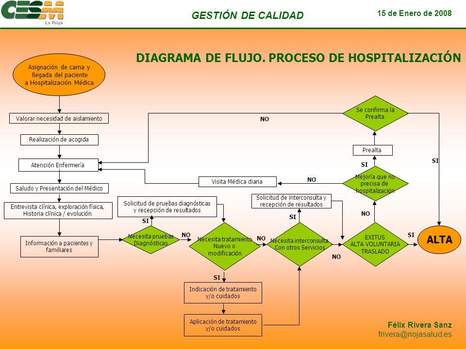 DIAGRAMA DE FLUJO. PROCESO DE HOSPITALIZACIÓN