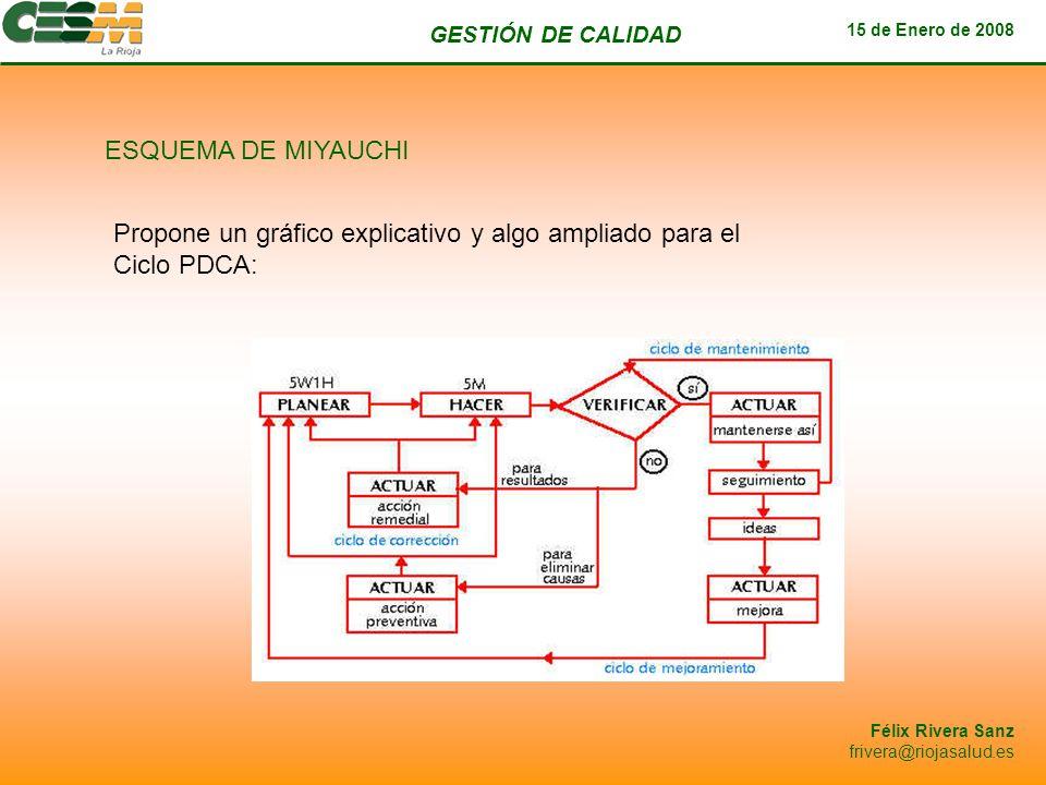 ESQUEMA DE MIYAUCHI Propone un gráfico explicativo y algo ampliado para el Ciclo PDCA: