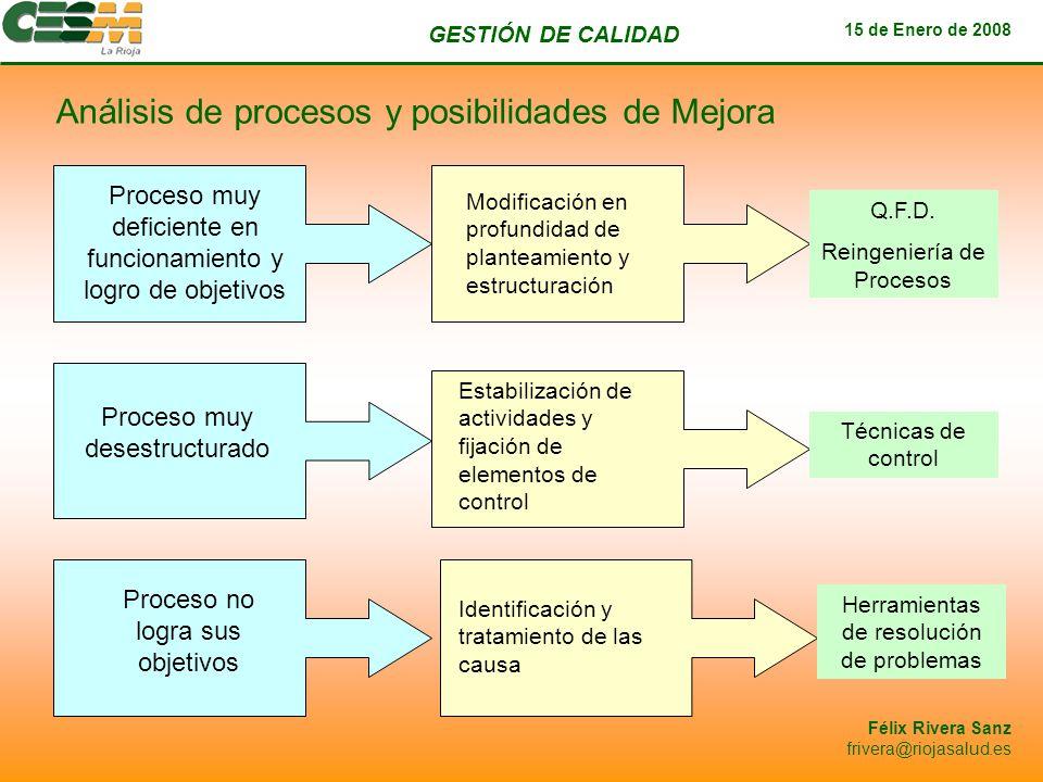 Análisis de procesos y posibilidades de Mejora