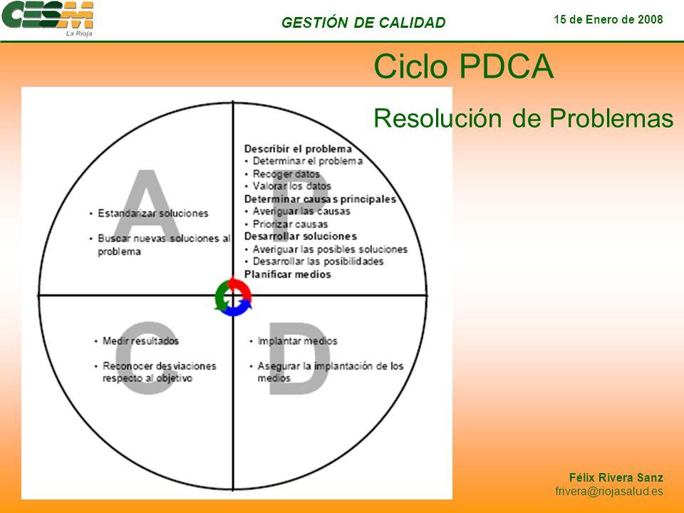Ciclo PDCA Resolución de Problemas