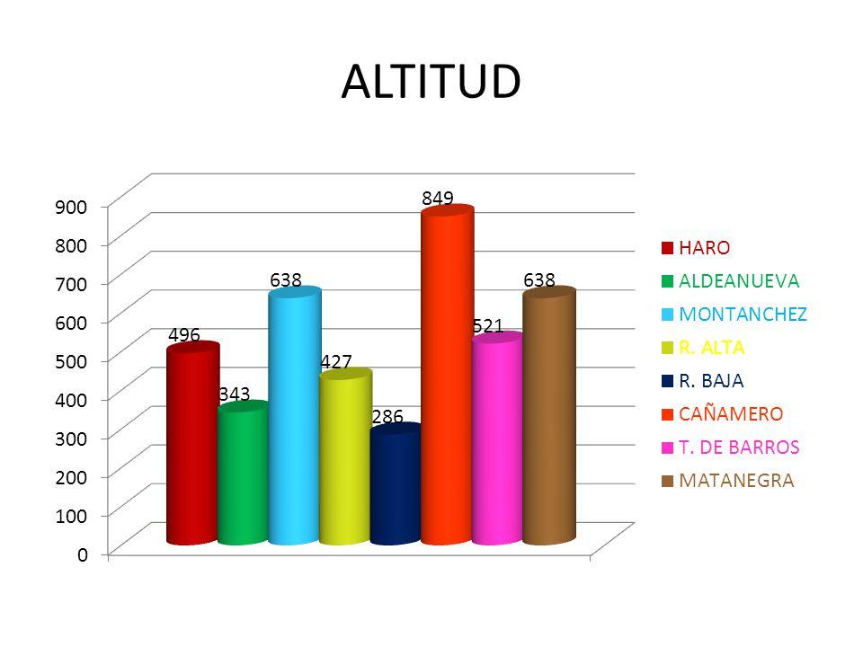 ALTITUD