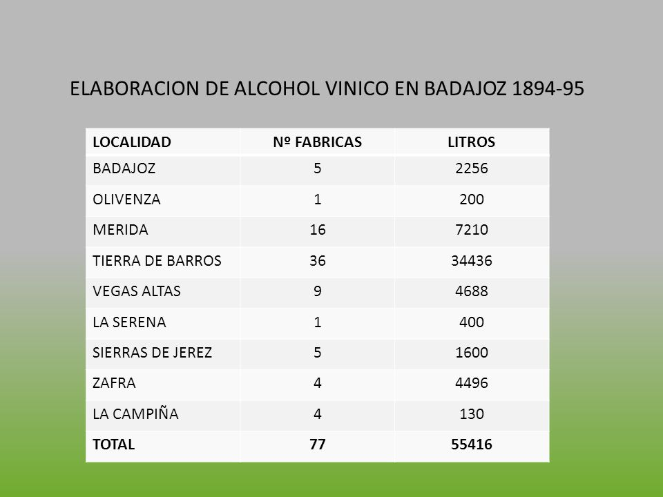 ELABORACION DE ALCOHOL VINICO EN BADAJOZ 1894-95