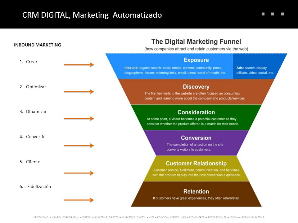 CRM DIGITAL, Marketing Automatizado