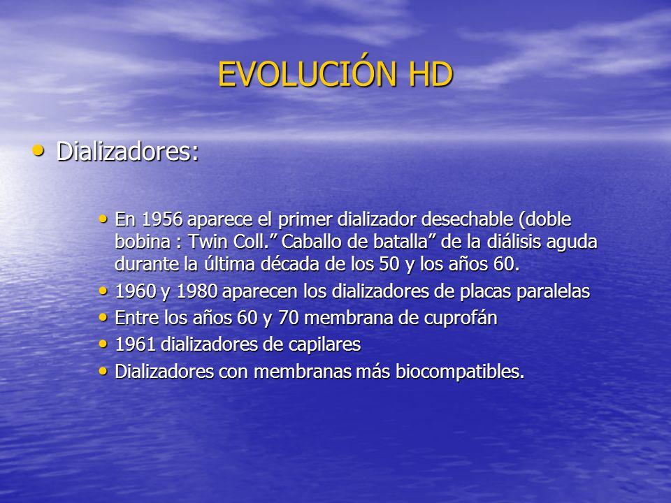 EVOLUCIÓN HD Dializadores: