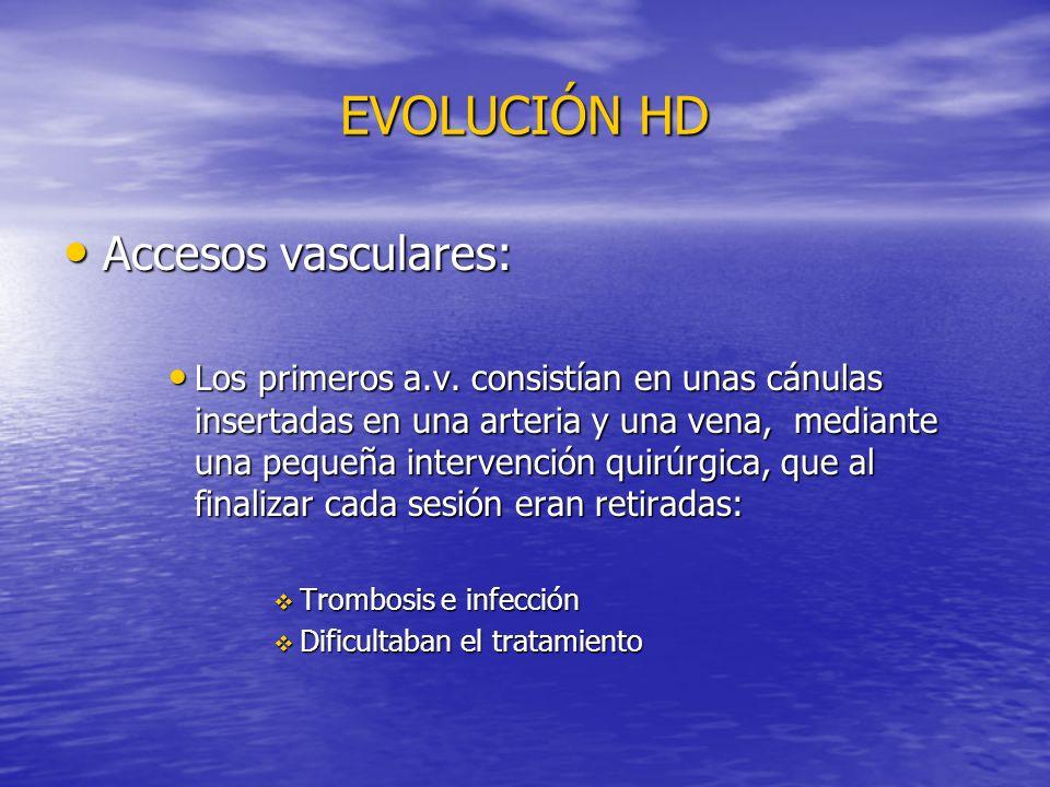 EVOLUCIÓN HD Accesos vasculares: