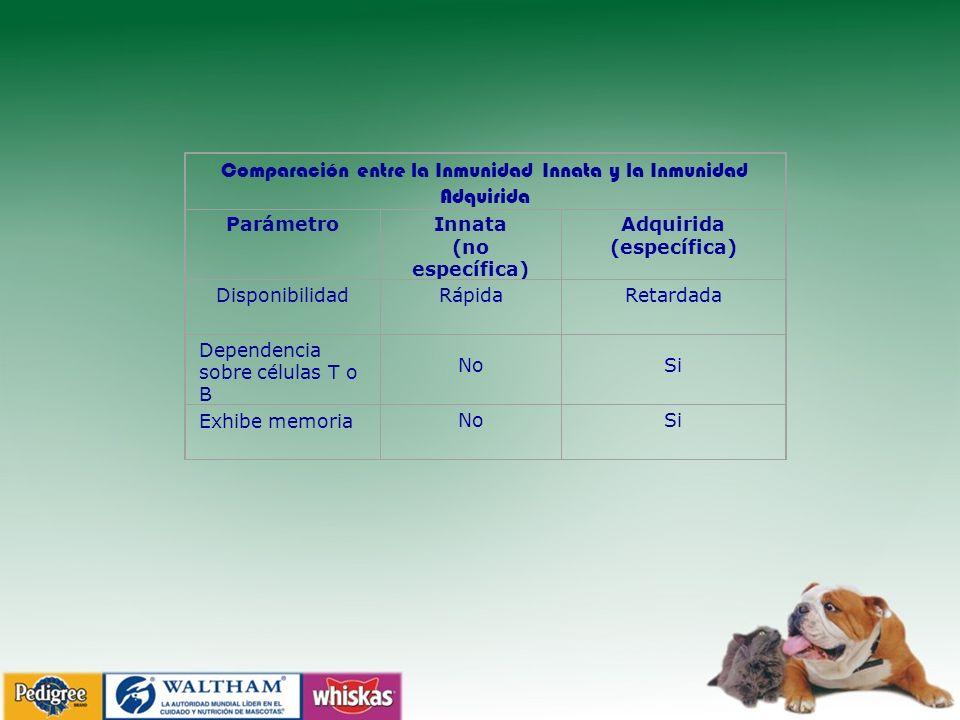 Comparación entre la Inmunidad Innata y la Inmunidad Adquirida