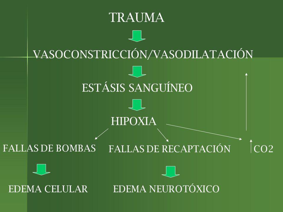 TRAUMA VASOCONSTRICCIÓN/VASODILATACIÓN ESTÁSIS SANGUÍNEO HIPOXIA