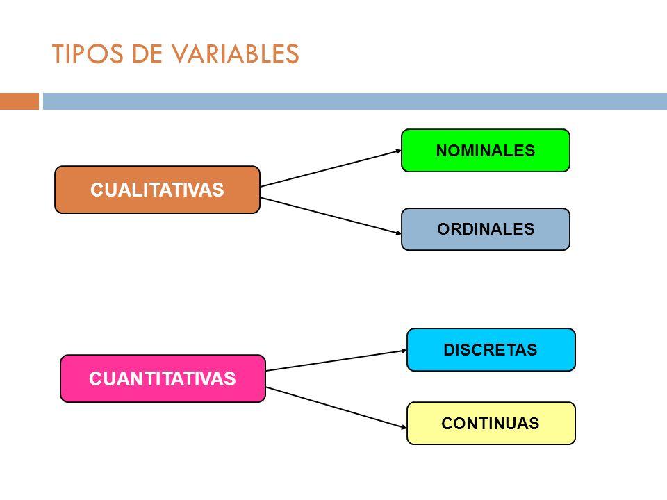 TIPOS DE VARIABLES CUALITATIVAS CUANTITATIVAS NOMINALES ORDINALES