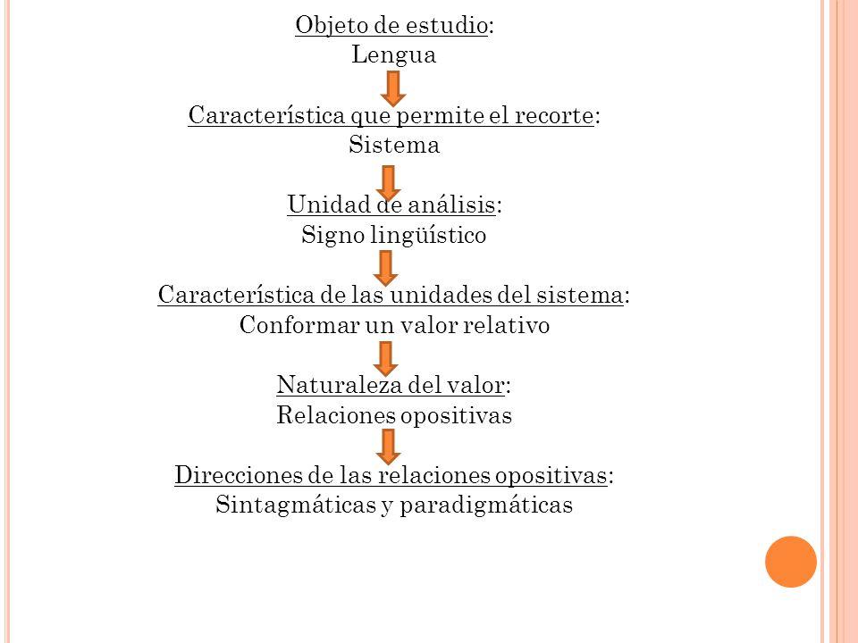 Objeto de estudio: Lengua Característica que permite el recorte: Sistema Unidad de análisis: Signo lingüístico Característica de las unidades del sistema: Conformar un valor relativo Naturaleza del valor: Relaciones opositivas Direcciones de las relaciones opositivas: Sintagmáticas y paradigmáticas