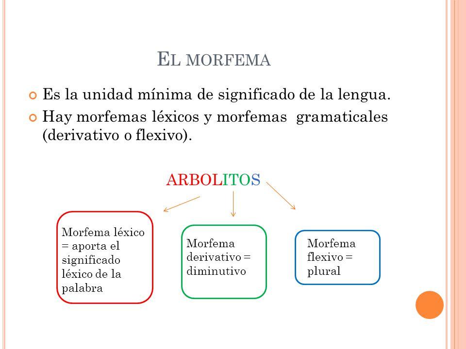 El morfema Es la unidad mínima de significado de la lengua.