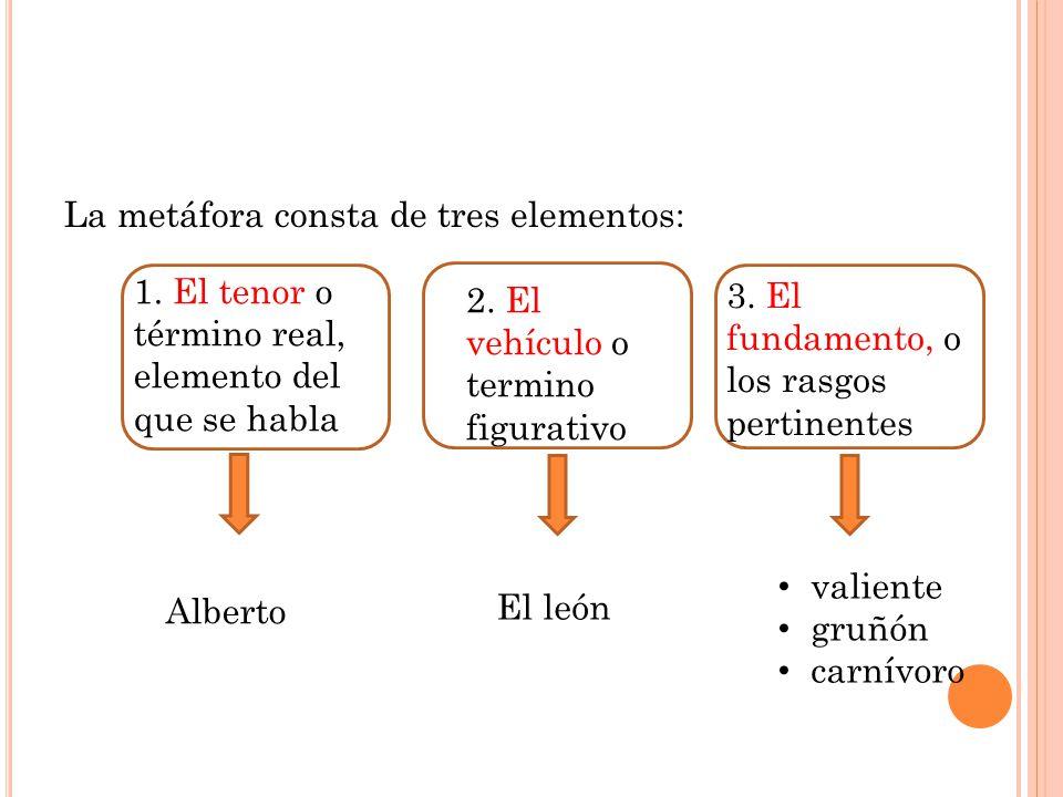La metáfora consta de tres elementos:
