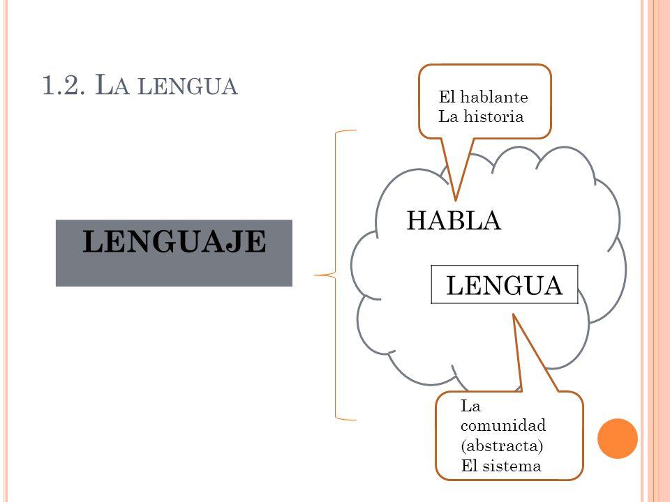 LENGUAJE 1.2. La lengua LENGUA HABLA El hablante La historia