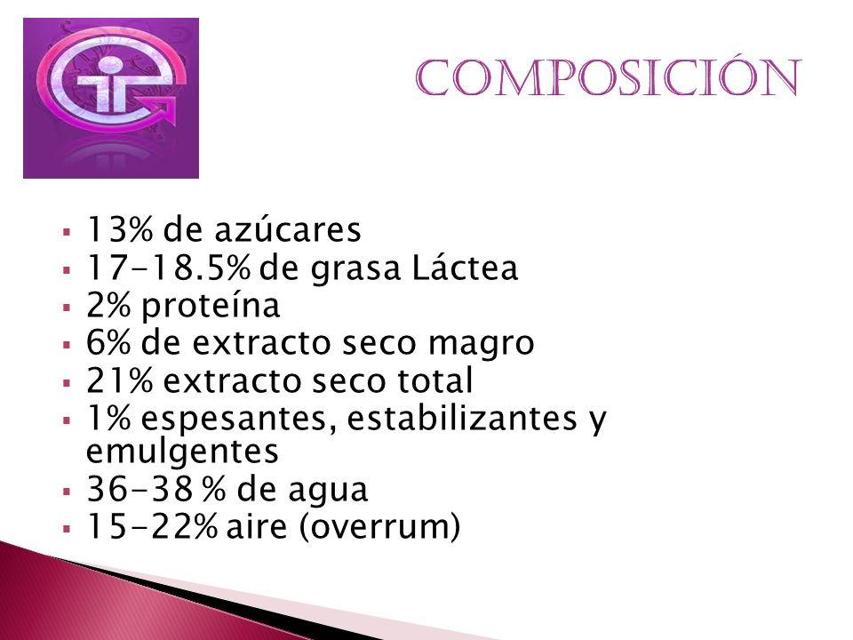COMPOSICIÓN 13% de azúcares 17-18.5% de grasa Láctea 2% proteína