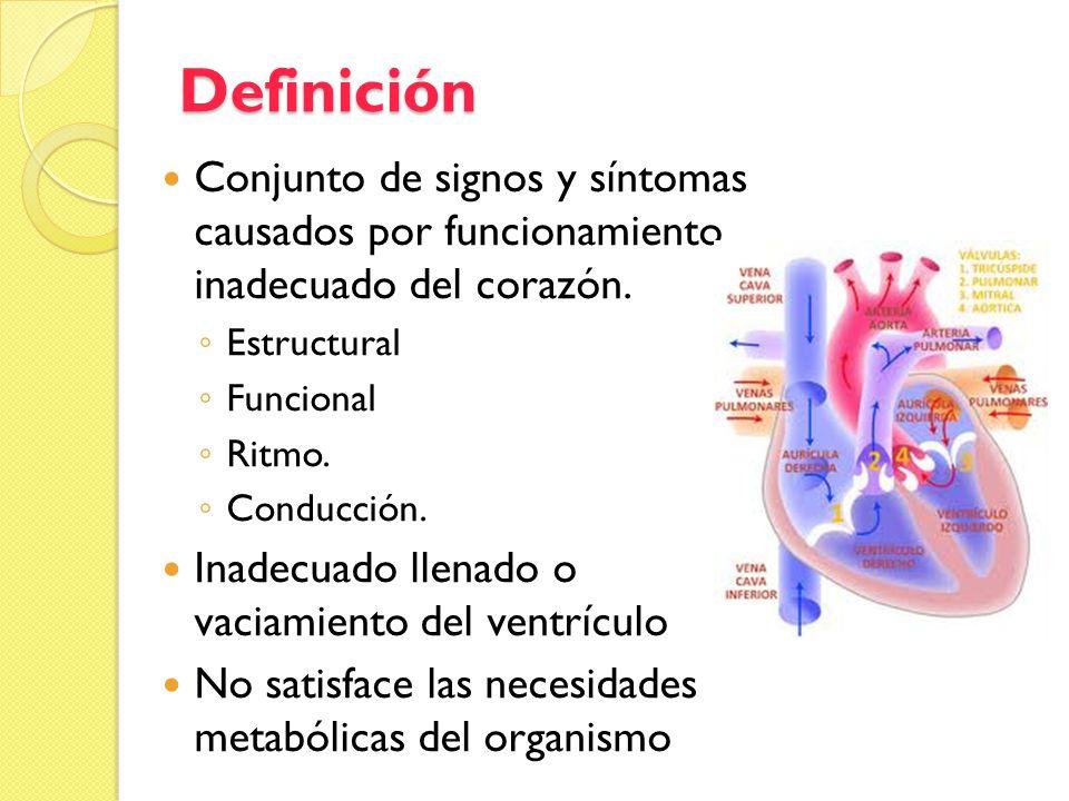 Definición Conjunto de signos y síntomas causados por funcionamiento inadecuado del corazón. Estructural.