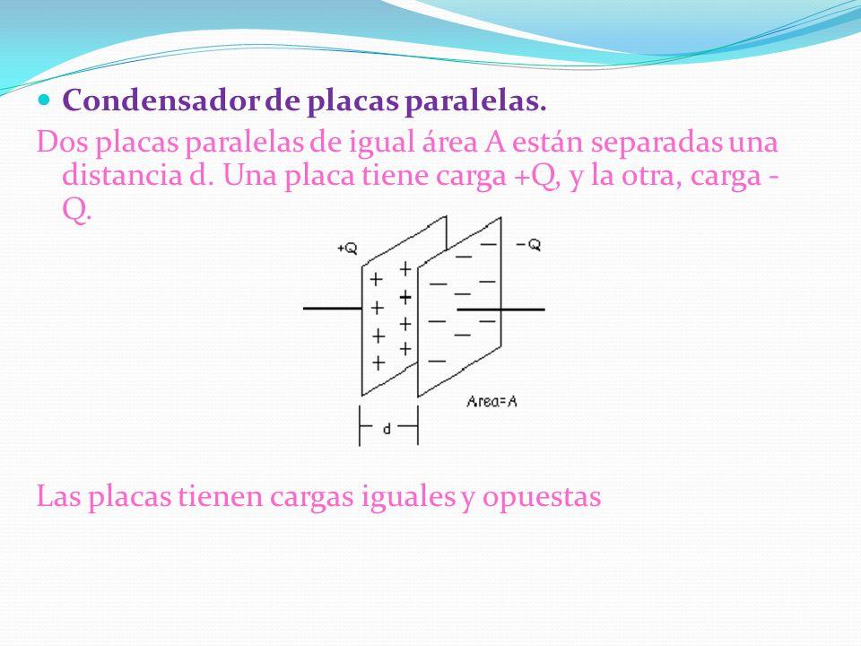 Condensador de placas paralelas.