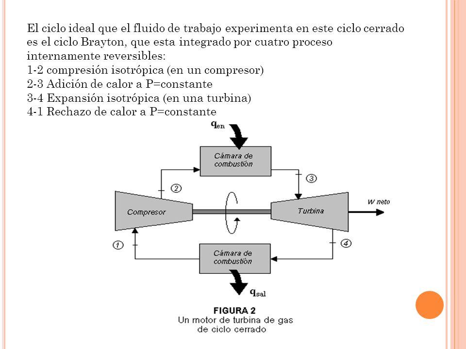 El ciclo ideal que el fluido de trabajo experimenta en este ciclo cerrado es el ciclo Brayton, que esta integrado por cuatro proceso internamente reversibles: