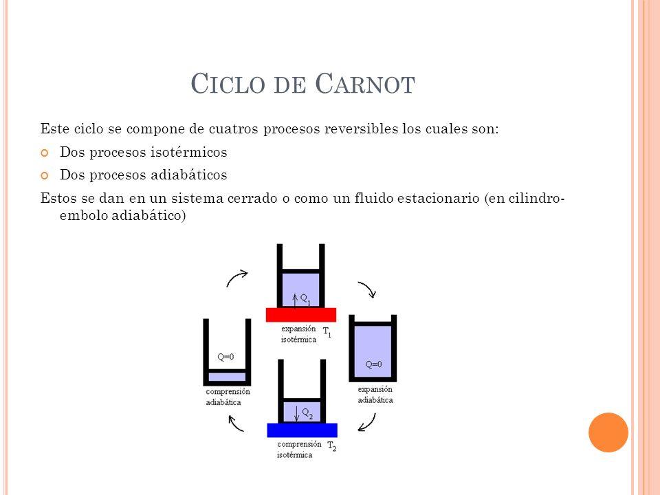 Ciclo de Carnot Este ciclo se compone de cuatros procesos reversibles los cuales son: Dos procesos isotérmicos.