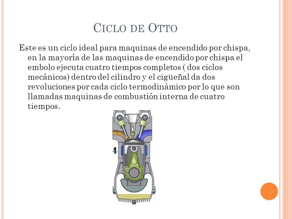 Ciclo de Otto