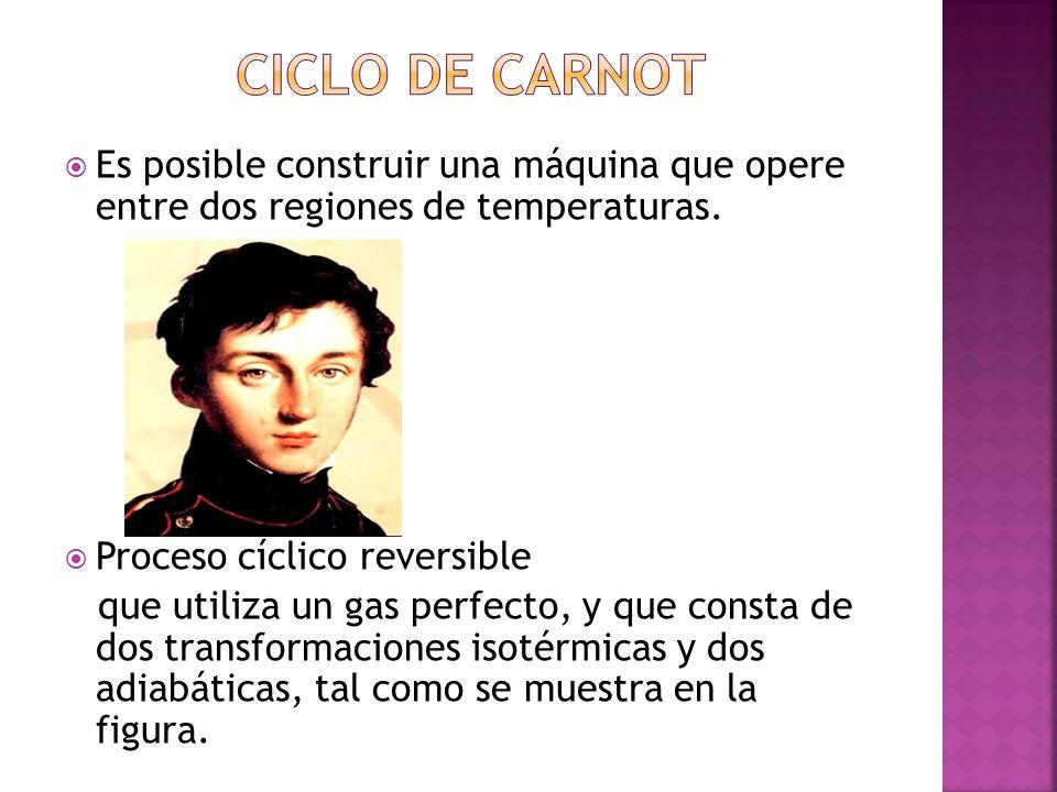 ciclo de Carnot Es posible construir una máquina que opere entre dos regiones de temperaturas. Proceso cíclico reversible.