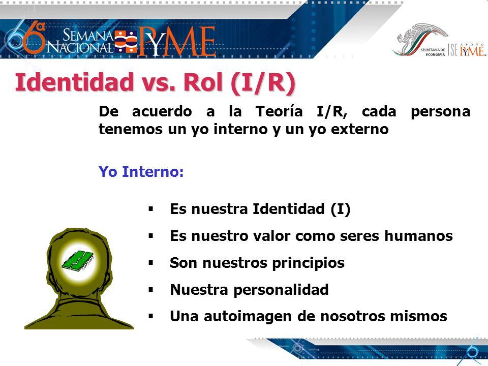 Identidad vs. Rol (I/R) De acuerdo a la Teoría I/R, cada persona tenemos un yo interno y un yo externo.
