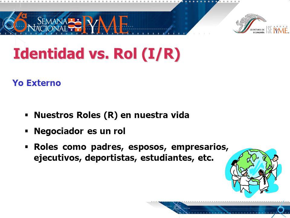 Identidad vs. Rol (I/R) Yo Externo Nuestros Roles (R) en nuestra vida