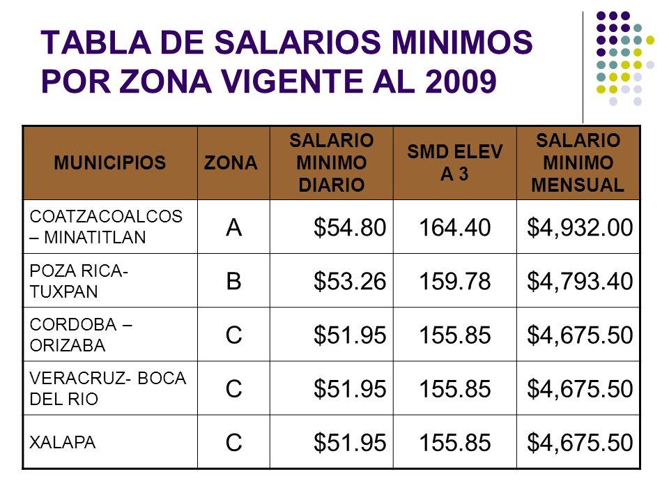 TABLA DE SALARIOS MINIMOS POR ZONA VIGENTE AL 2009